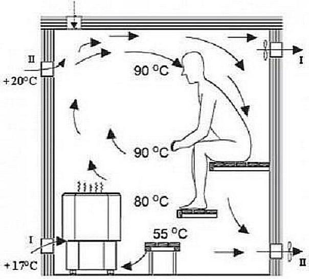 Вентиляция в бане: пошаговое руководство