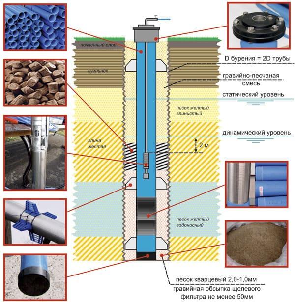 Подбор диаметра глубинного насоса