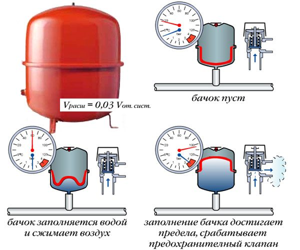 Расширительный бак для отопления: разновидности, назначение и монтаж