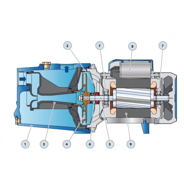 Разбор внутреннего устройства и принципа работы самовсасывающего насоса для воды