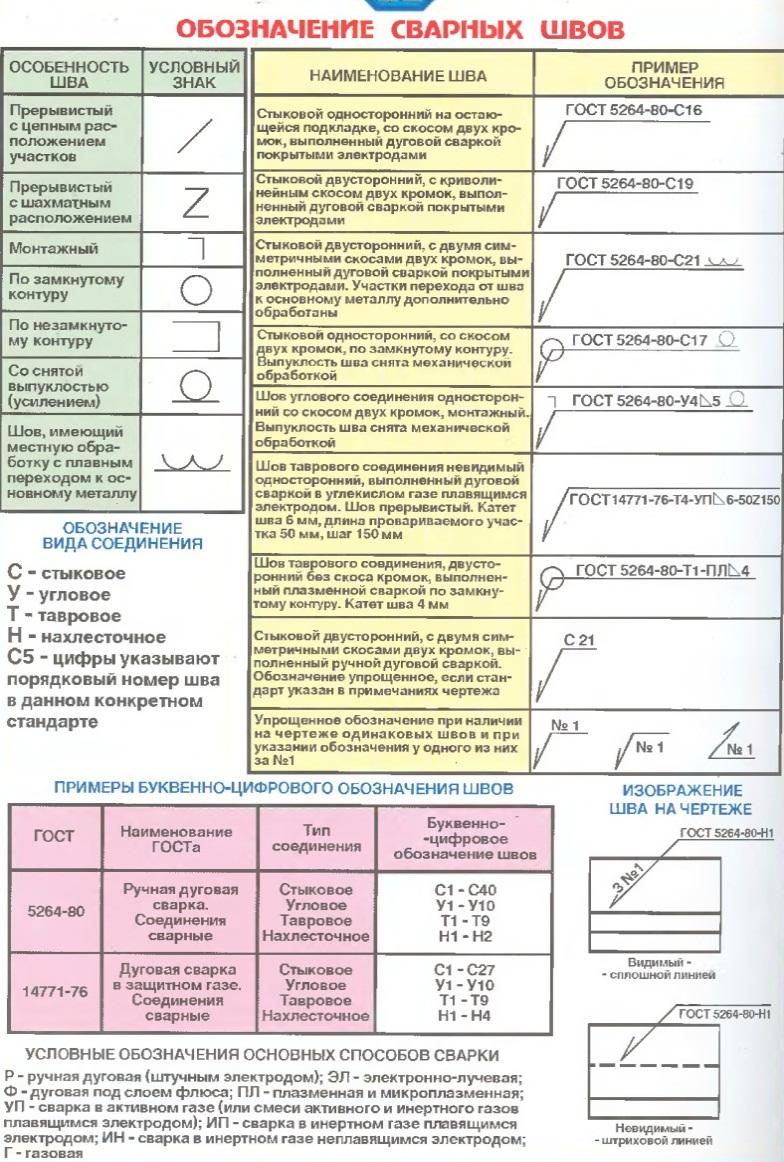 Сварка-3d: комментарии к гост 2.312-72. упрощение обозначений швов сварных соединений