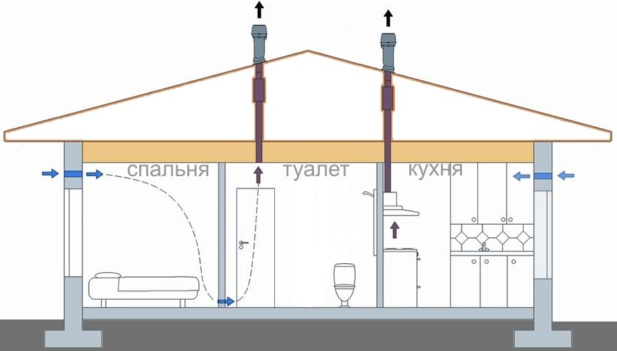Вентиляция дома зимой: особенности, виды, инструкция по проектированию