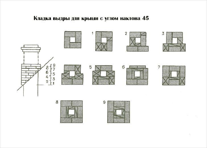 Кирпичный дымоход своими руками: инструкция по самостоятельному строительству