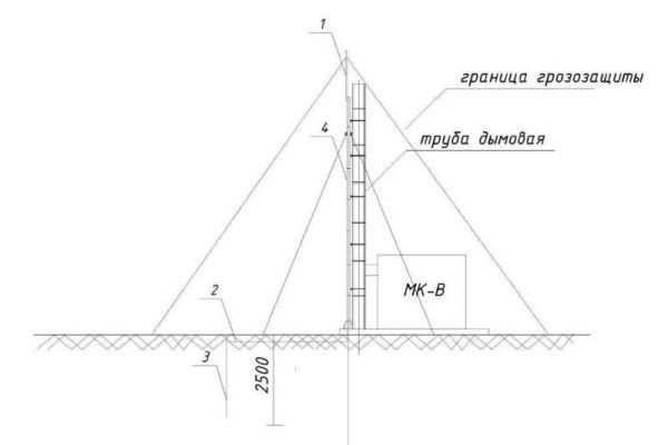 Дымовая труба для котельной: расчет габаритов и проводка молниезащиты