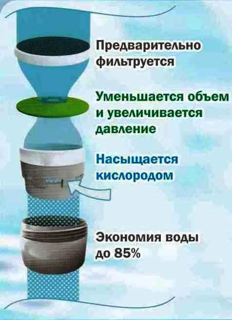 Аэратор для смесителя воды. экономия на кухне и в ванной.