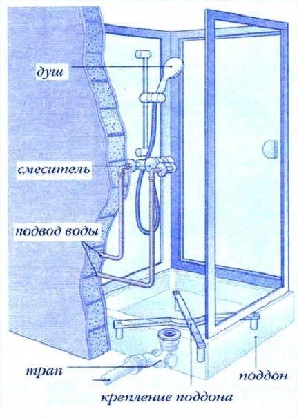 Подключение душевой кабины как правильно сделать подсоединение к канализации