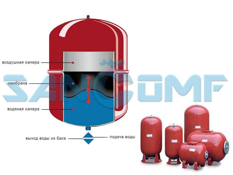 Расширительный бак для водоснабжения. устройство. виды. установка