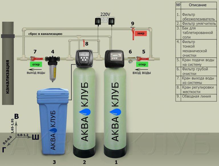 Рейтинг фильтров для воды под мойку: рейтинг лучших моделей и руководство по выбору