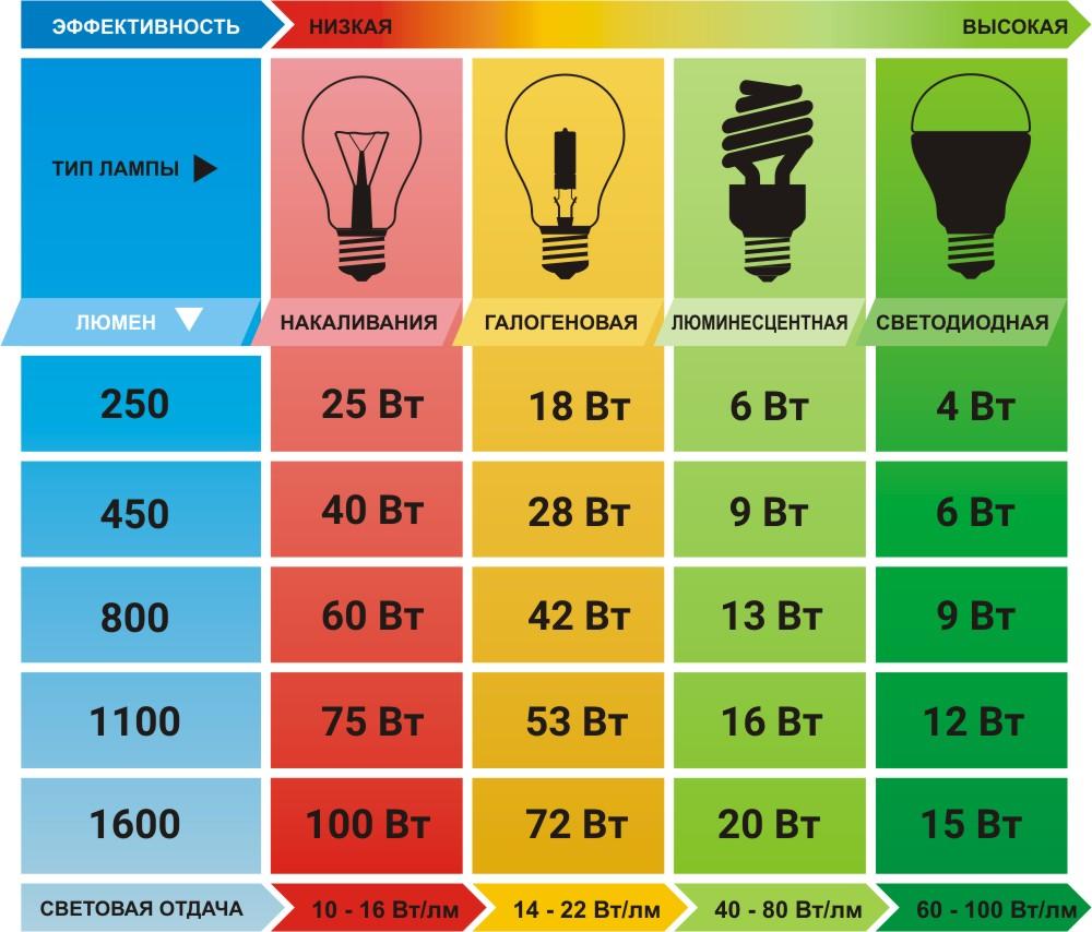 Описание и разновидности ламп
