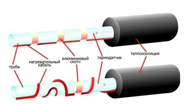 Монтаж кабеля для обогрева водопроводной трубы