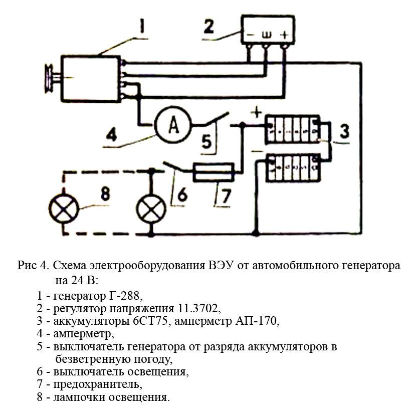Ветрогенератор своими руками: как сделать простой эффективный генератор
