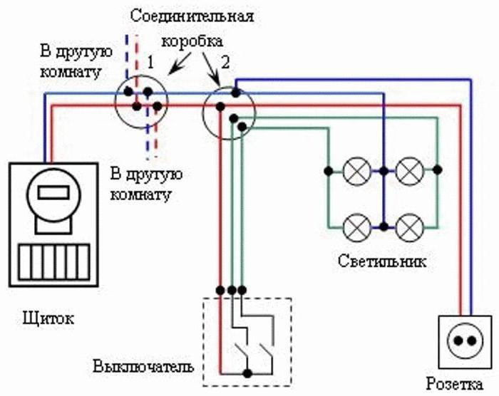 Правила монтажа электропроводки, выбор проводов, нормы и порядок установки розеток и выключателей