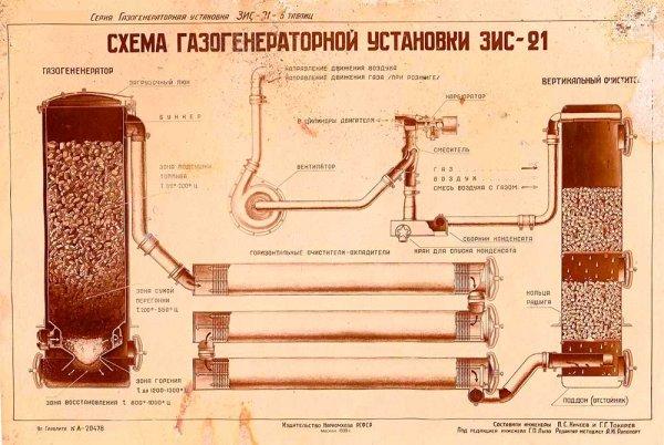 Газогенератор на дровах своими руками: процесс изготовления