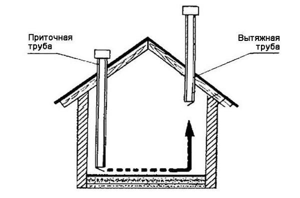 Схема вентиляции в курятнике зимой: принцип устройства и монтаж своими руками