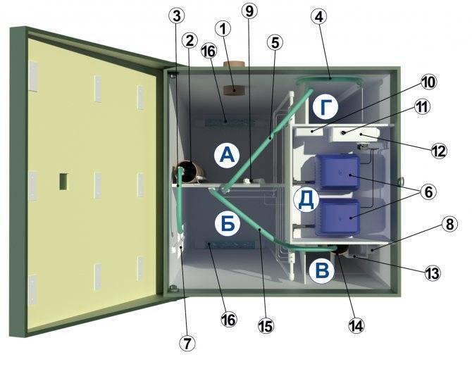 Обзор септика топас для частного дома и дачи