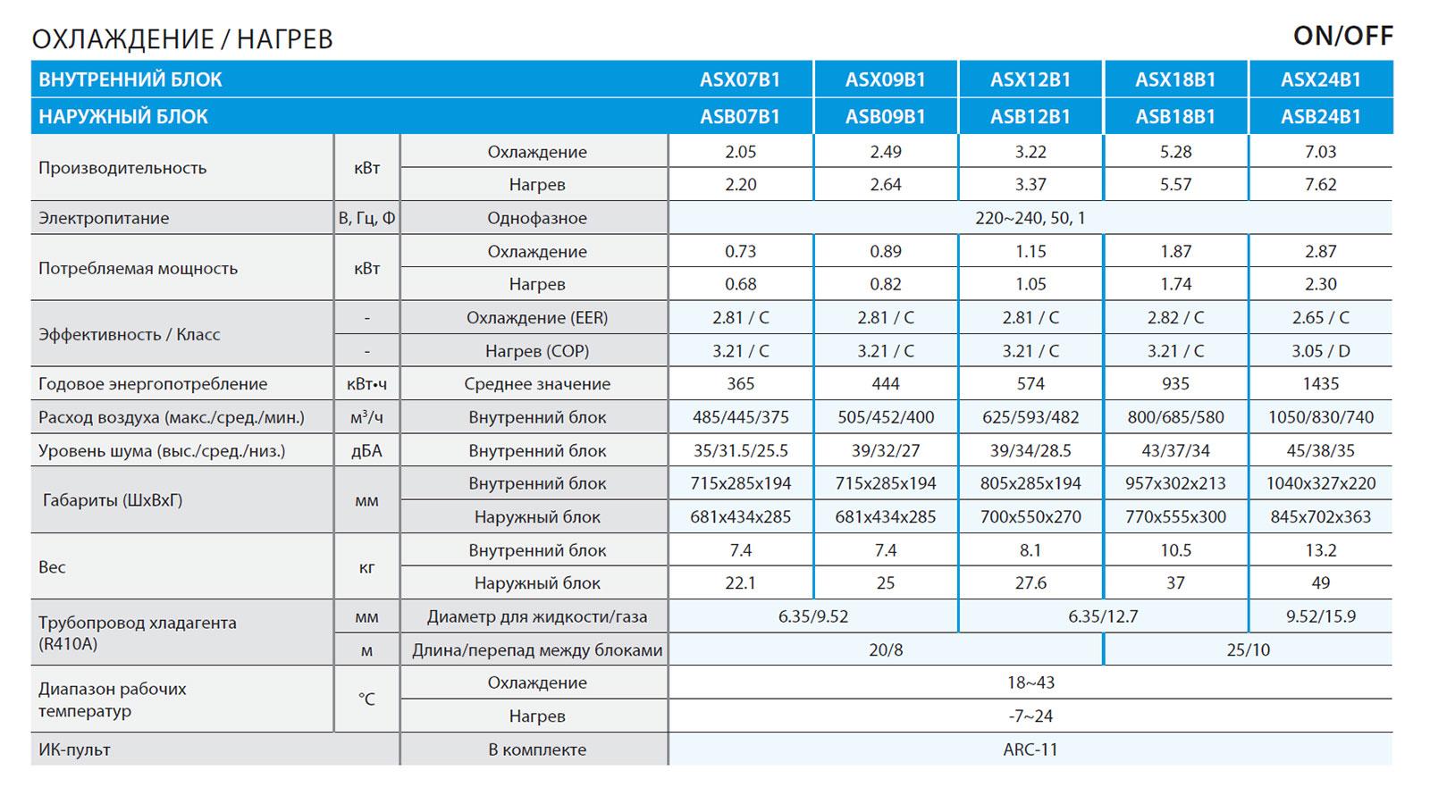 Кондиционер lg p09ep - купить | цены | обзоры и тесты | отзывы | параметры и характеристики | инструкция