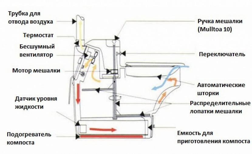 Биотуалет для дачи без запаха и откачки: обзор вариантов, как они работают, нюансы выбора