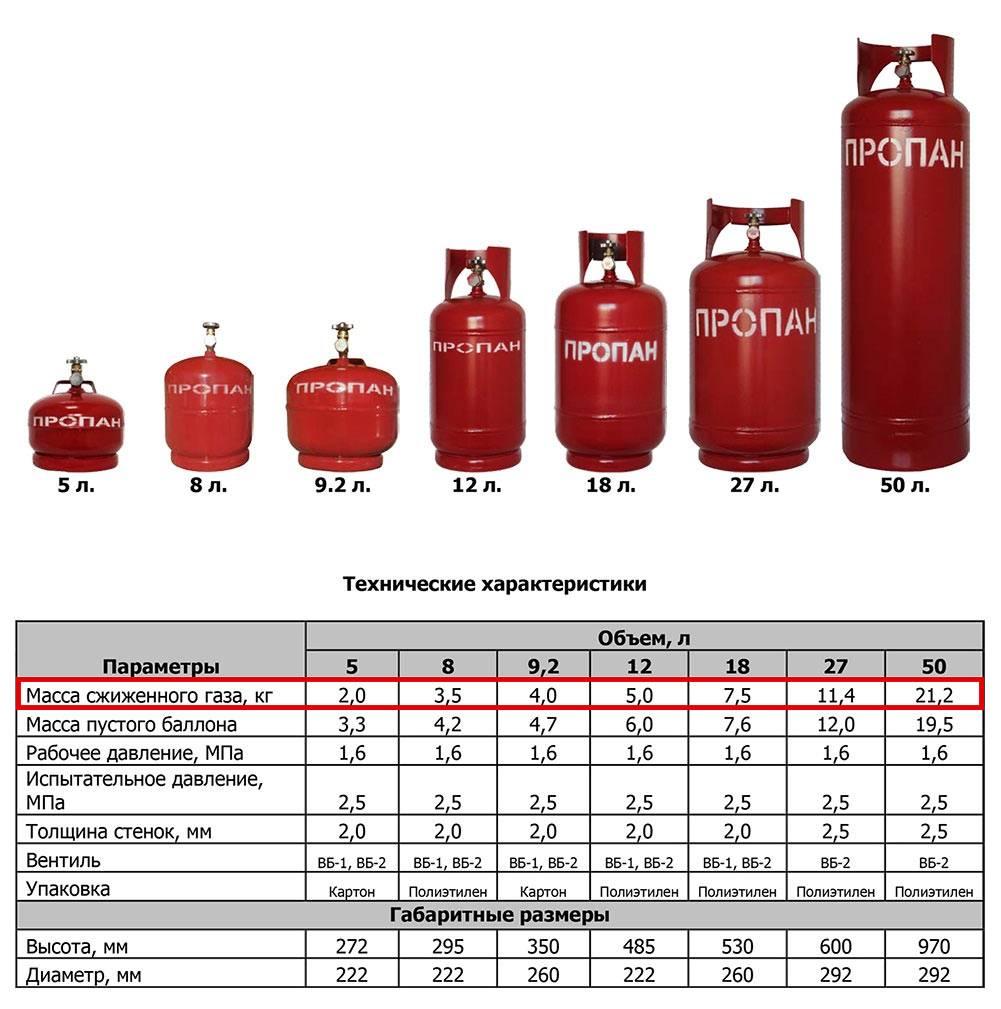 Расход газа на отопление дома 100 м2: магистральное и сжиженное топливо, норма потребления природного метана