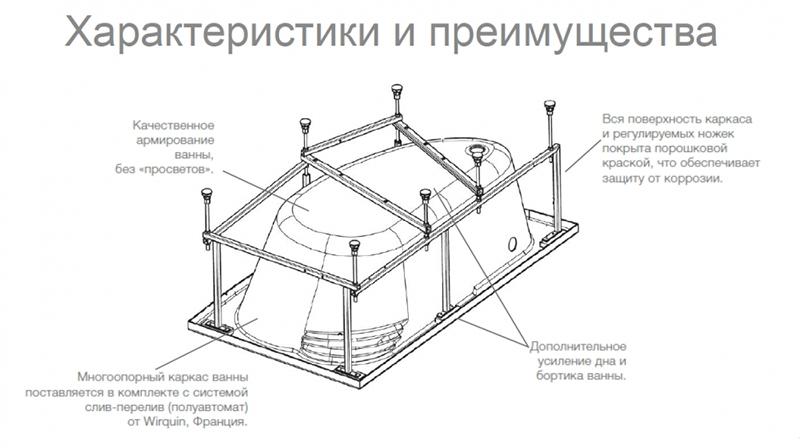Каркас для стальной ванны – особенности конструкции и монтажа