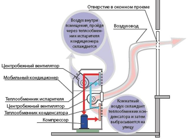 Мобильный кондиционер: принцип работы и установка переносного бытового оборудования