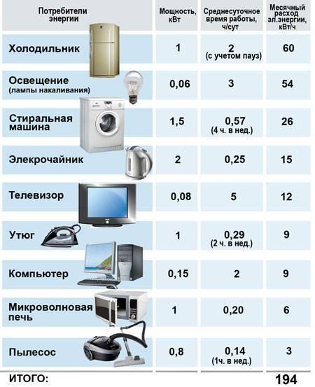 Как рассчитать сколько электроэнергии потребляет газовый котел