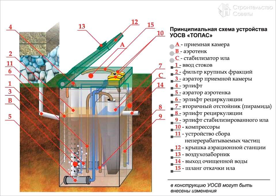 Установка септика топас – технология и особенности операции + видео