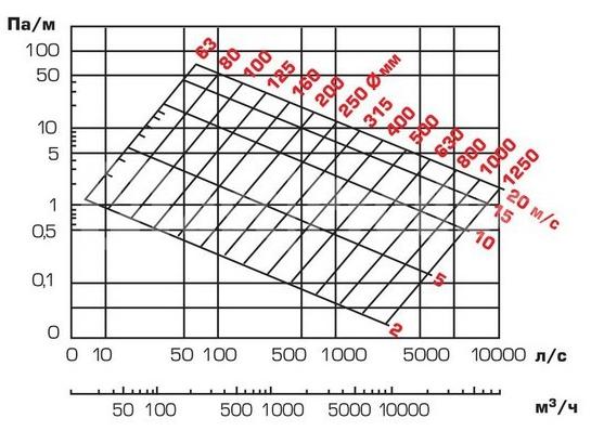 Расчет площади воздуховодов и фасонных изделий: разные способы