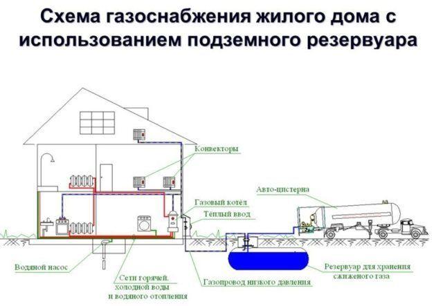 До какого этажа газифицируют дома: законодательные нормы и правила газификации многоэтажек