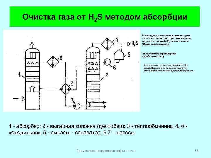 H2s и его свойства