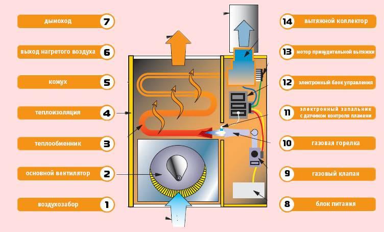 Какие модели газовых обогревателей с баллонами лучше для дачи: обзор и характеристика видов
