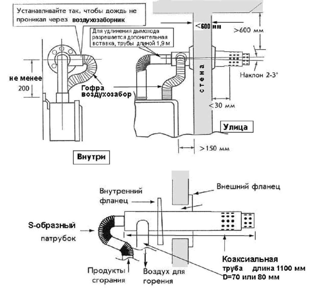Коаксиальный дымоход schiedel: как сделать наружный дымоход для камина и печи своими руками