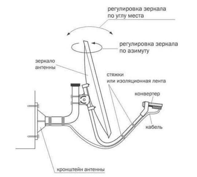 Как установить и настроить тарелку триколор самостоятельно: подробная инструкция