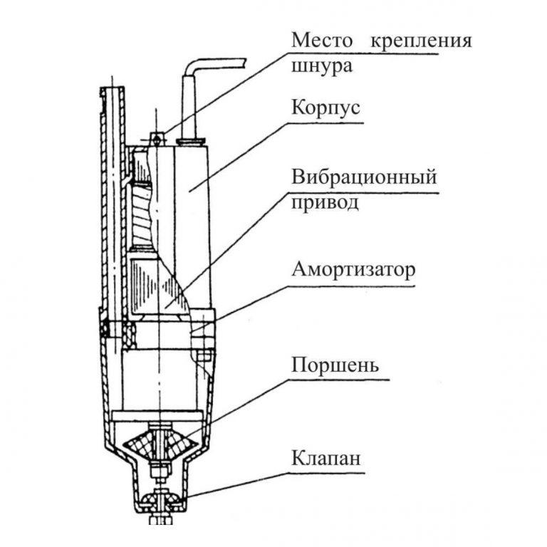 """Обзор водяного насоса """"Родничок"""": устройство, характеристики, правила эксплуатации"""