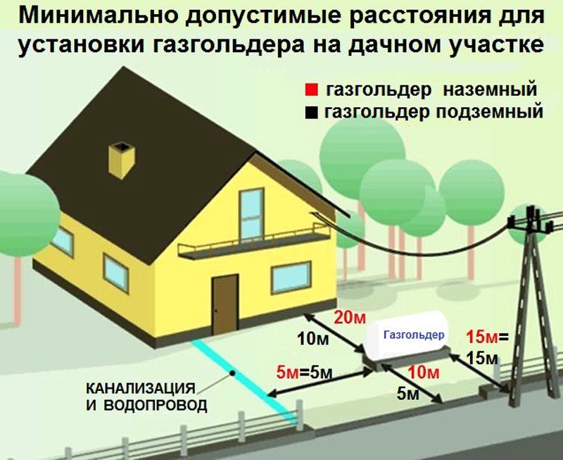 Газгольдер для частного дома и дачи: установка и расчет