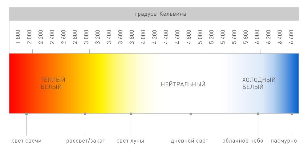 Цветовая температура светодиодных ламп: что это и какое значение имеет в освещении