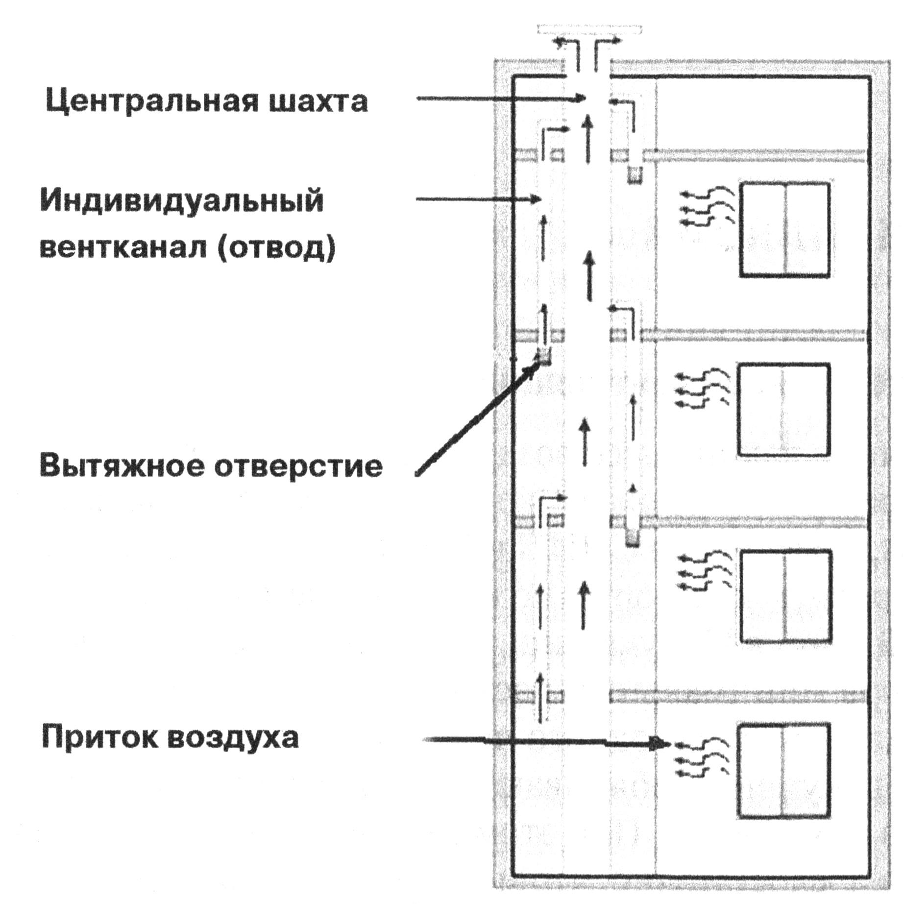 Вентиляция в многоэтажном многоквартирном доме