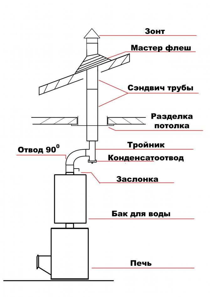 Принципы монтажа дымохода из сэндвич труб через крышу своими руками