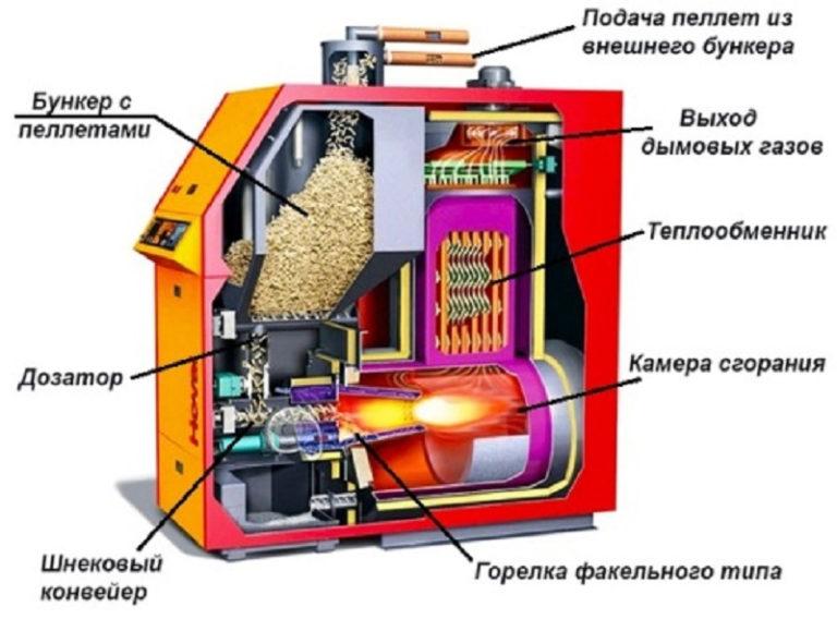Обзор универсальных котлов отопления