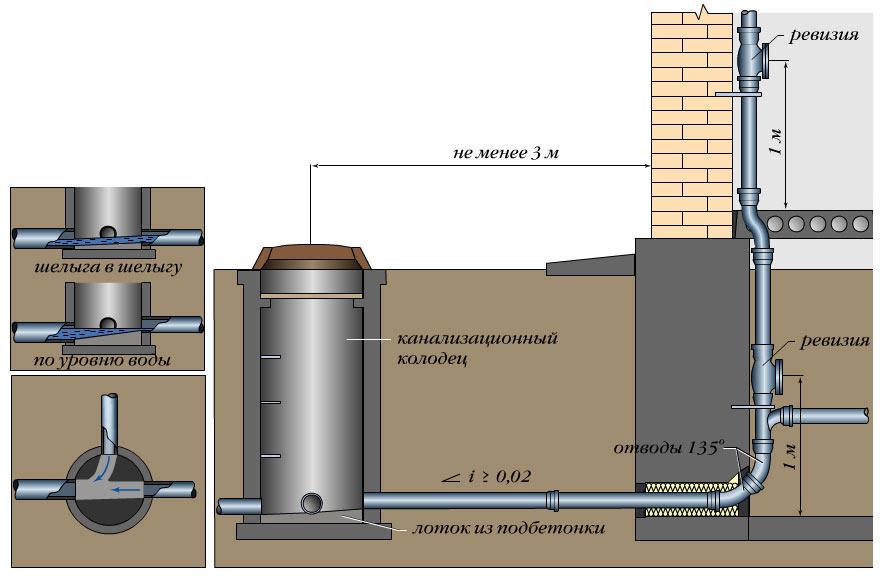 Как правильно подключиться канализацией в существующий колодец - все о септиках