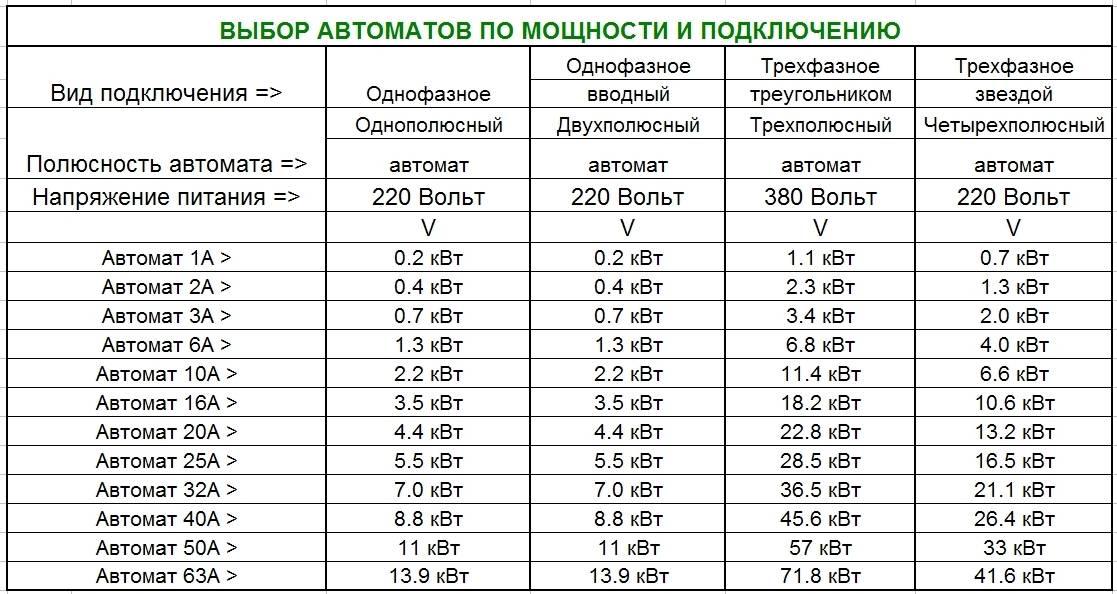 Как перевести амперы в киловатты и наоборот: примеры расчета для 220в и 380в