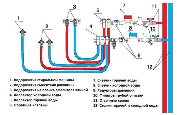 Способы разводки водопровода в квартире: тройниковая и коллекторная схемы