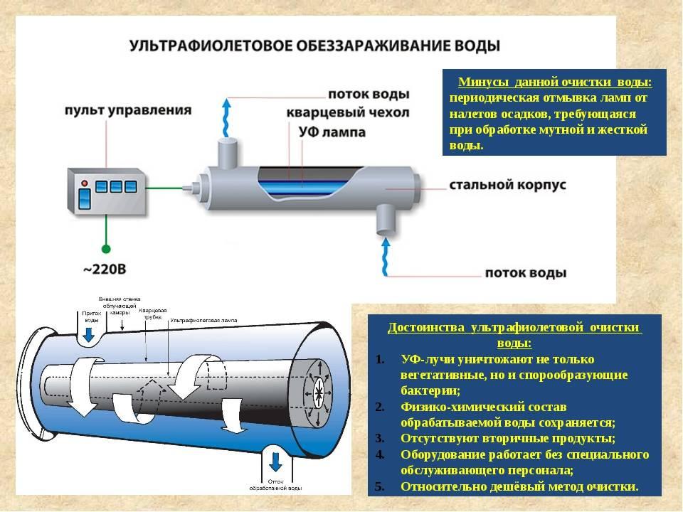 Санпин 2.1.4.1175-02 «гигиенические требования к качеству воды нецентрализованного водоснабжения. санитарная охрана источников»