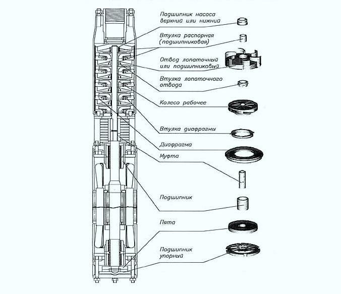 Ремонт насоса водомет своими руками — частые поломки разборка