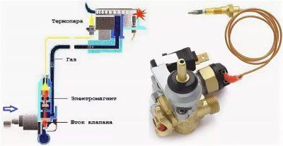Термопара для газовой плиты: что это такое? принцип работы. как поменять термопару? как снять и проверить? как почистить?