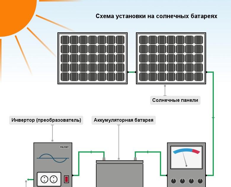 Дешёвая энергия: солнечная батарея своими руками - zetsila
