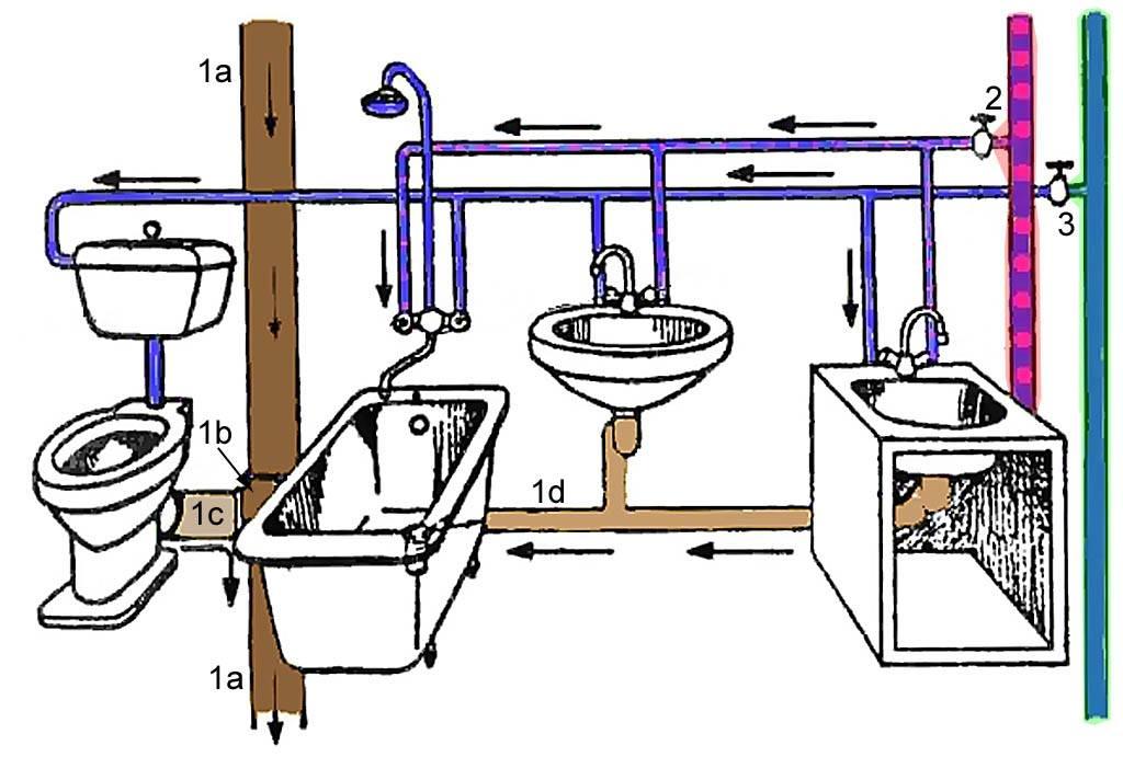 Разводка труб в ванной: рациональный выбор схемы и материала + фото и видео-советы