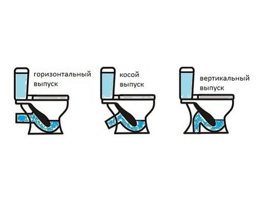 Схема грамотного подключения унитаза к канализации