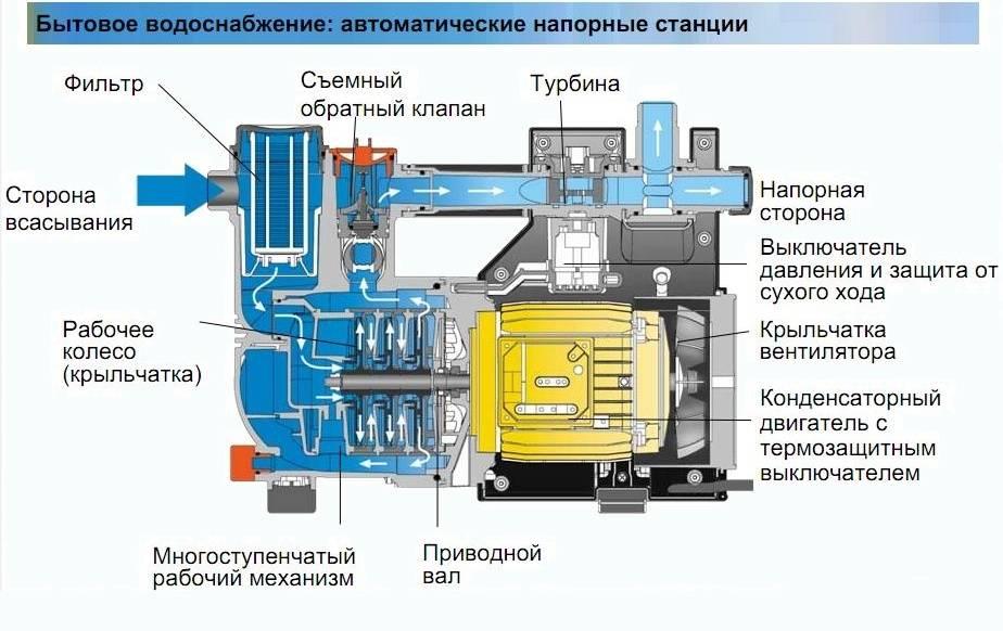 Самовсасывающие насосы для воды: виды, принцип работы, рекомендации по эксплуатации