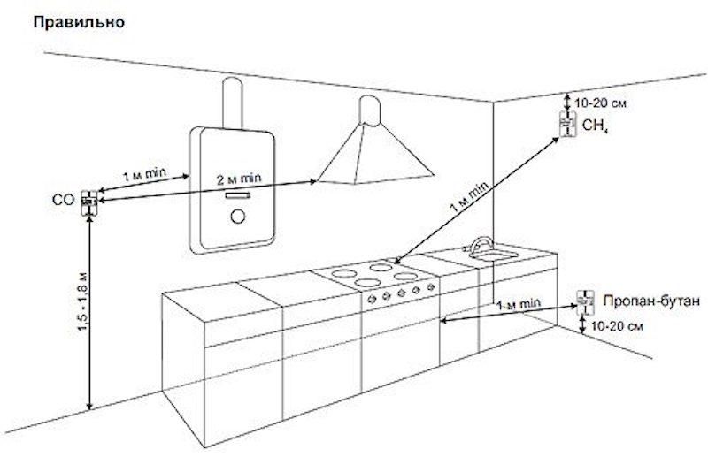 Датчик угарного газа: разновидности с сигнализацией и клапаном, бытовые и другие