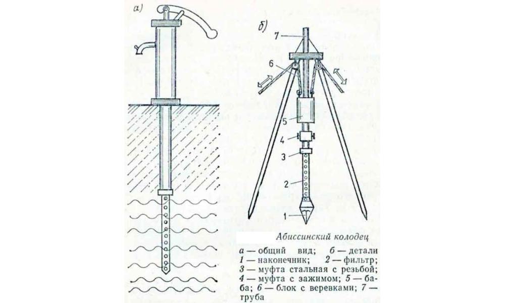 Устройство абиссинского колодца своими руками: как сделать скважину-иглу на участке